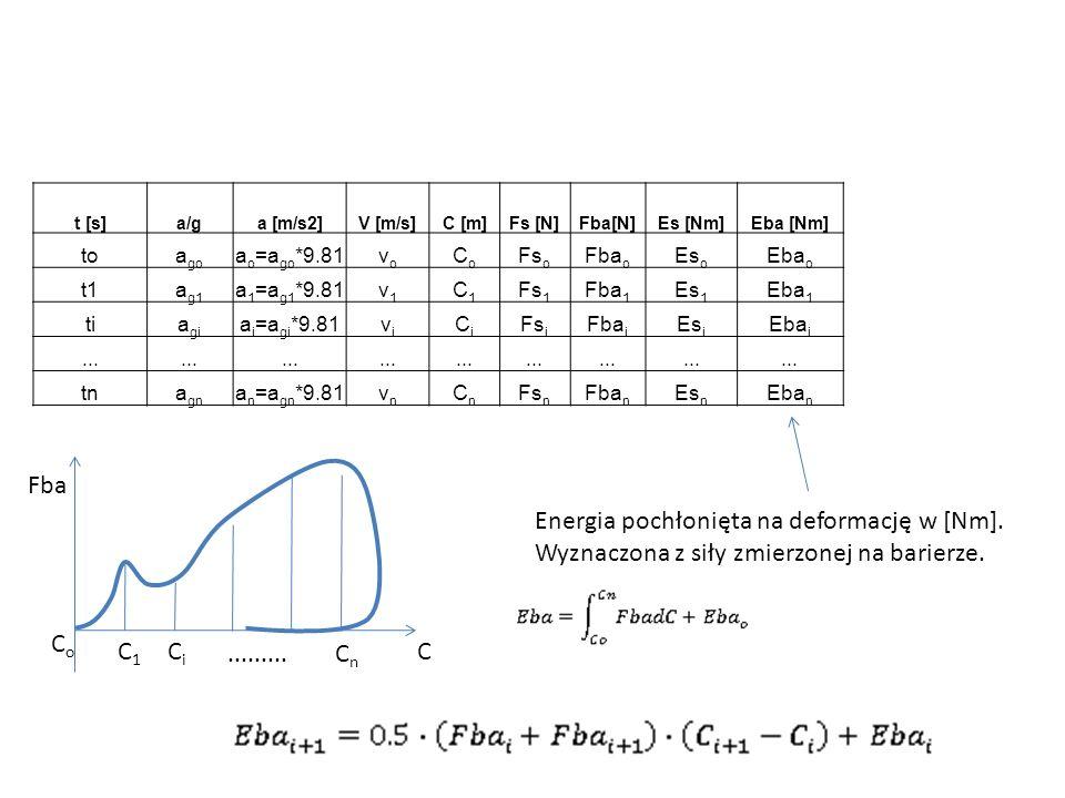 Energia pochłonięta na deformację w [Nm].